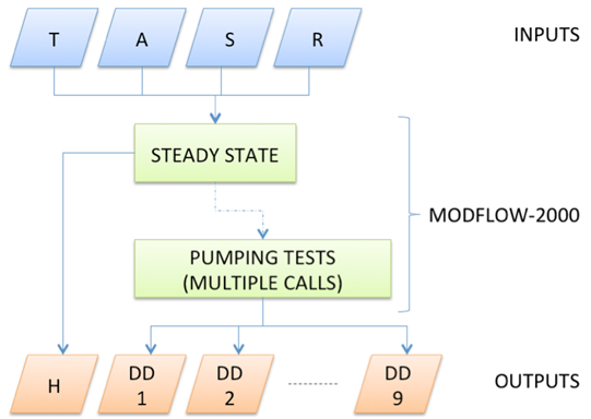 hydrogeology in in modflow thesis used Extensive tutorials will allow attendees the opportunity to gain hands-on experience with using modflow,  of hydrogeology and  thesis focused on the .