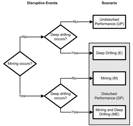 appendix pa  performance assessment